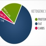 Ketogenic Diet | What Are The Proven Health Benefits?